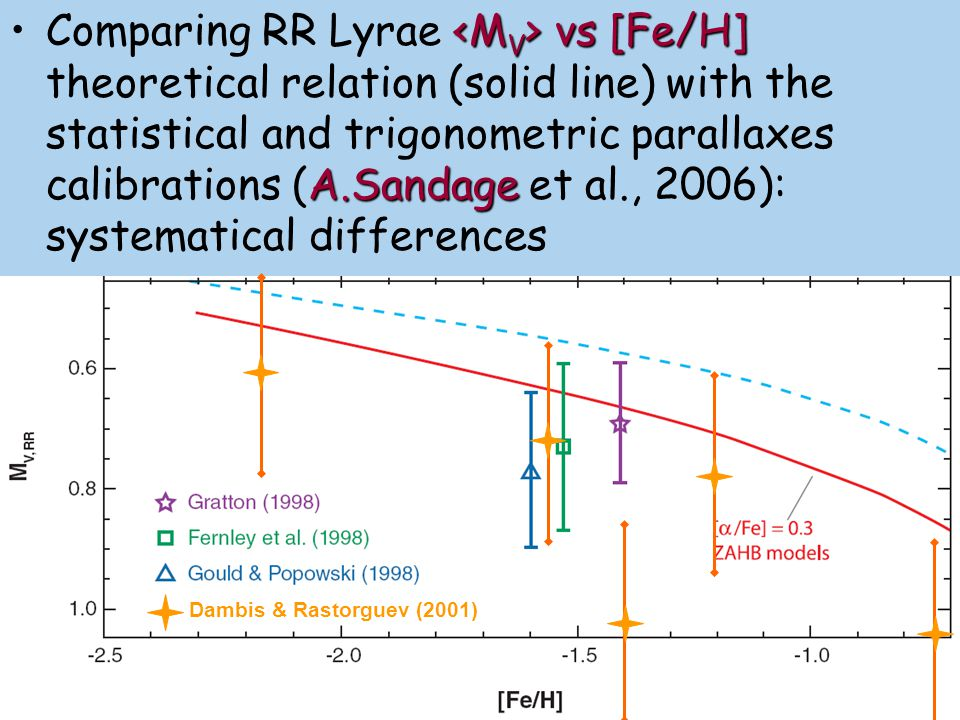 Comparing RR Lyrae <MV> vs [Fe/H] theoretical relation (solid line) with the statistical and trigonometric parallaxes calibrations (A.Sandage et al., 2006): systematical differences